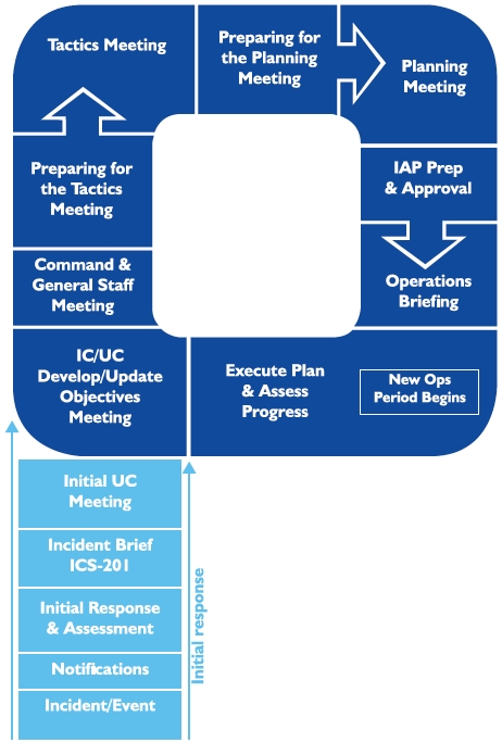 planning p