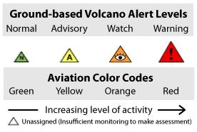 Volcanic-alert_icons