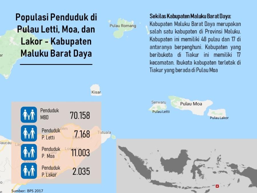 2018_infografik_populasi penduduk MBD