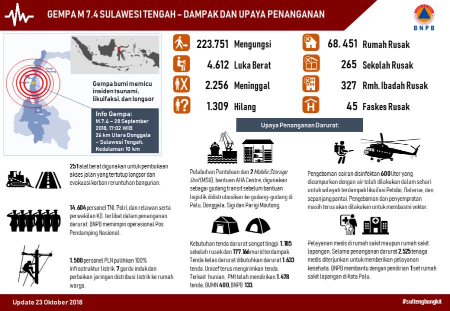 2018_b_infografik_dampak dan penanganan gempa sulteng_versi 10