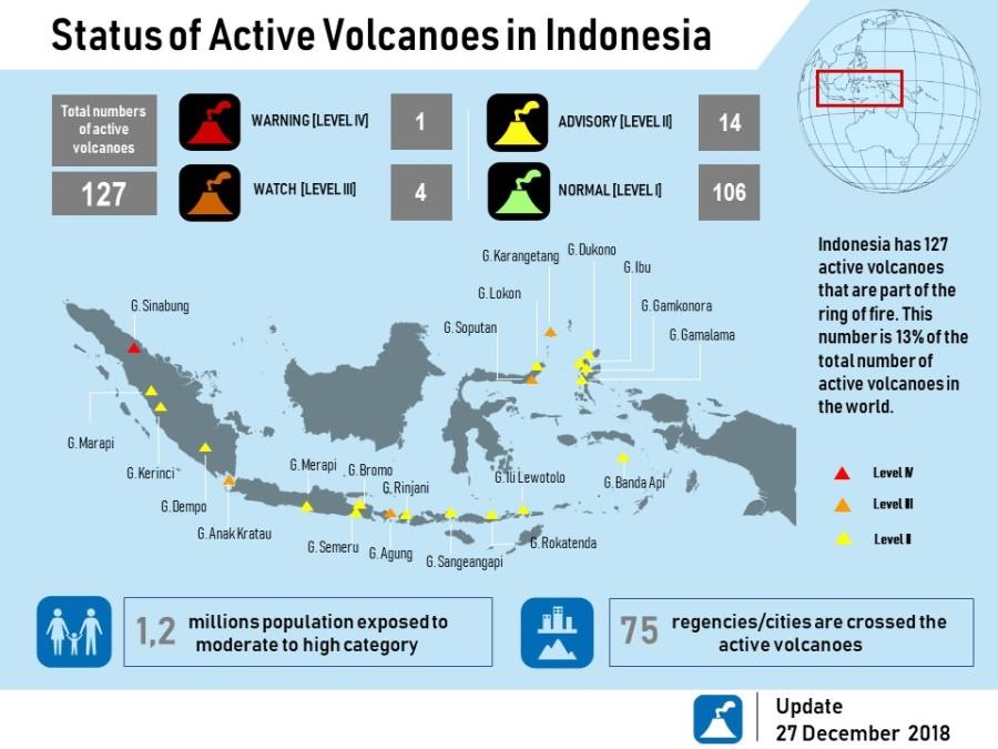 2018_infografik_Status Gunung api di Indonesia_V4_English