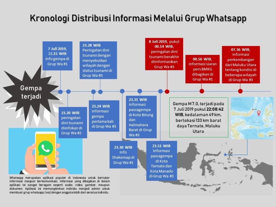 Infografik kronologi pesan whatsapp